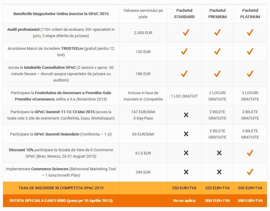 Avantajele participarii in Competitia Magazinelor Online GPeC 2015
