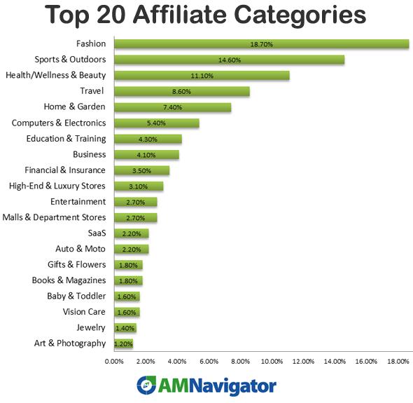 top-20-affiliate-categories-usa-am-navigator-blog-gpec