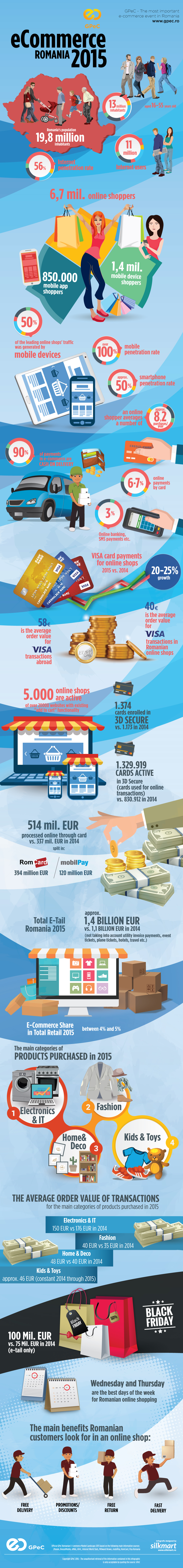 Romanian e-commerce market value 2015