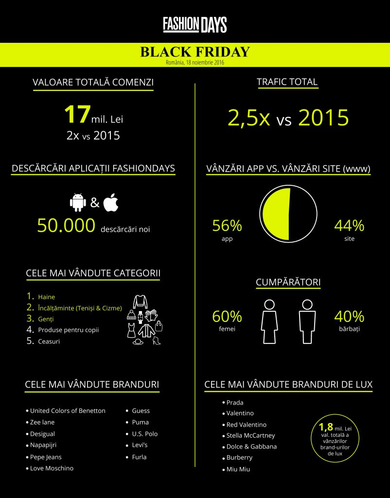 fashiondays_infografic-rezultate-black-friday-1-page-001-802x1024