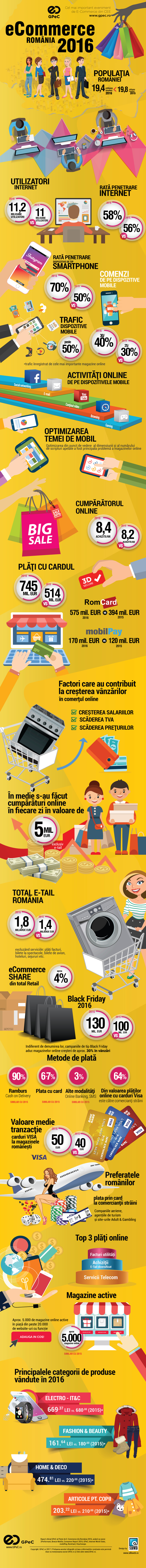 Sinteza pietei de e-commerce Romania 2016 INFOGRAFIC