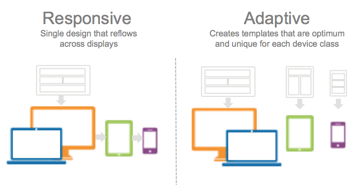 Responsive vs Adaptive Design