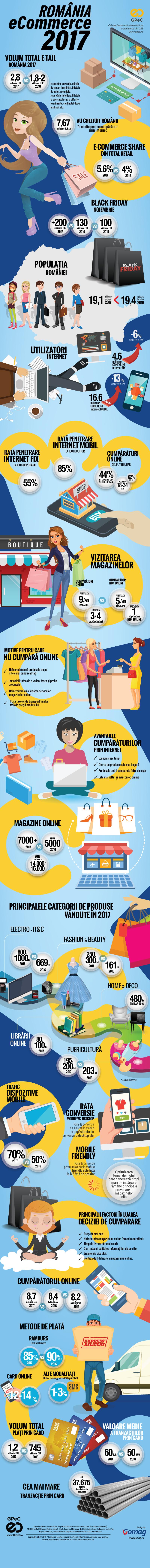 GPeC Piata romaneasca de e-commerce 2017