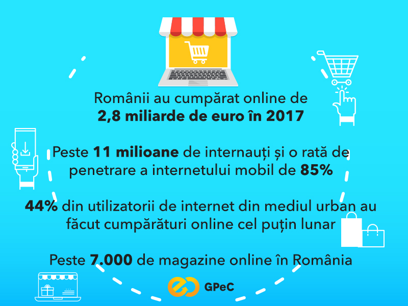 Statistici piata de e-commerce romaneasca 2017