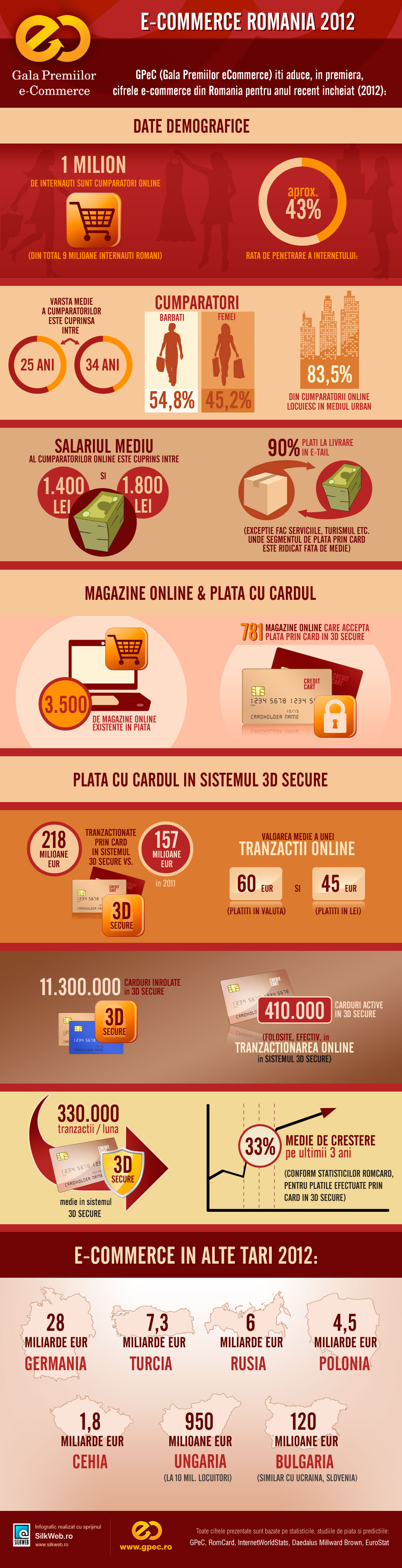 Statistici e-commerce Romania 2012