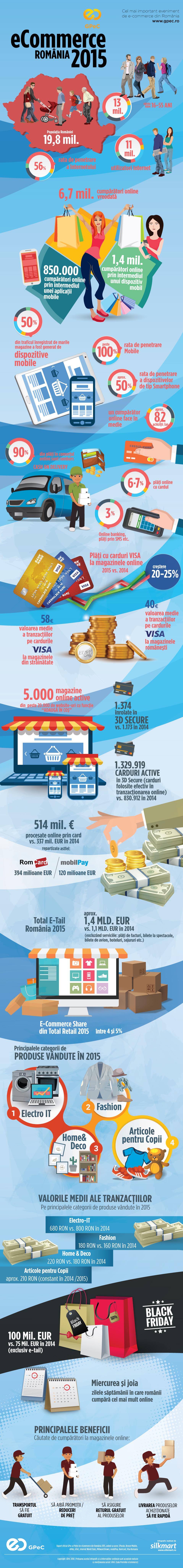 Cifre e-commerce Romania 2015
