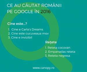 google-searches-romania-2016