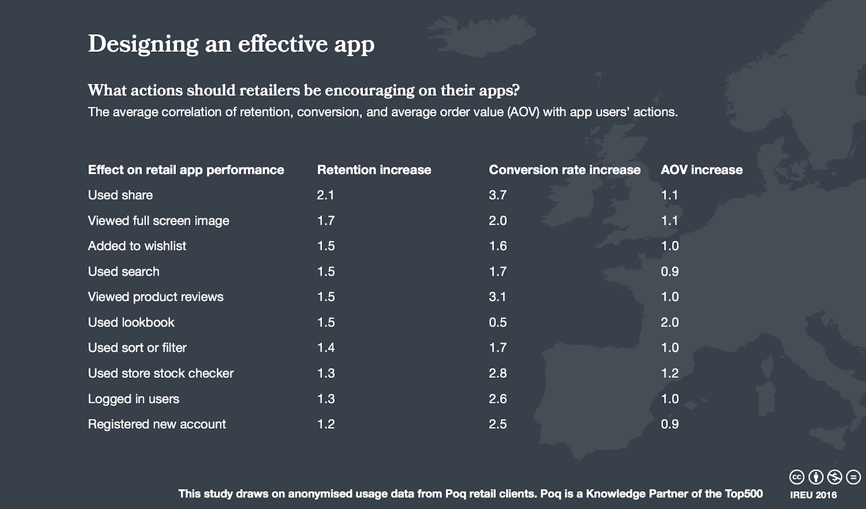 IREU Top500 - Design effective app