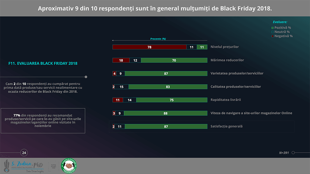 Black Friday 2018: Satisfacție clienți online (Studiu Trusted.ro)