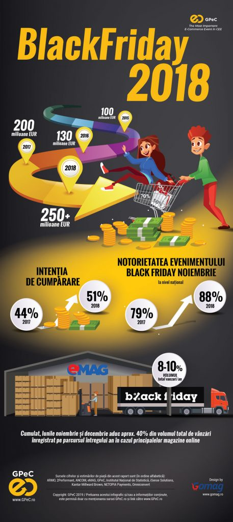 GPeC Piata de E-Commerce din Romania 2018 Black Friday