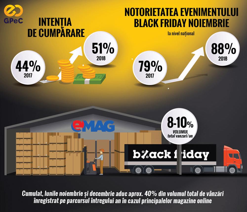 Raport GPeC - Intenția de cumpărare de Black Friday 2018