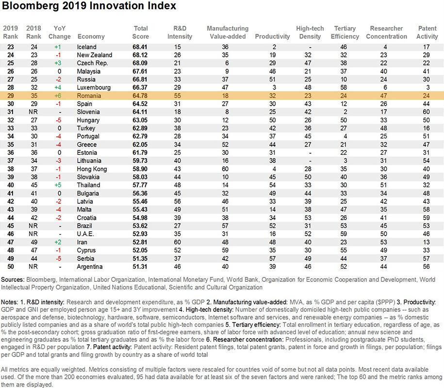 Bloomberg Innovation Index 2019