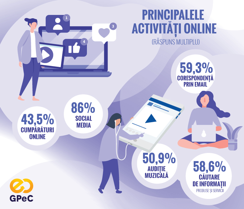 Raport GPeC 2018: Activitățile online ale internauților români