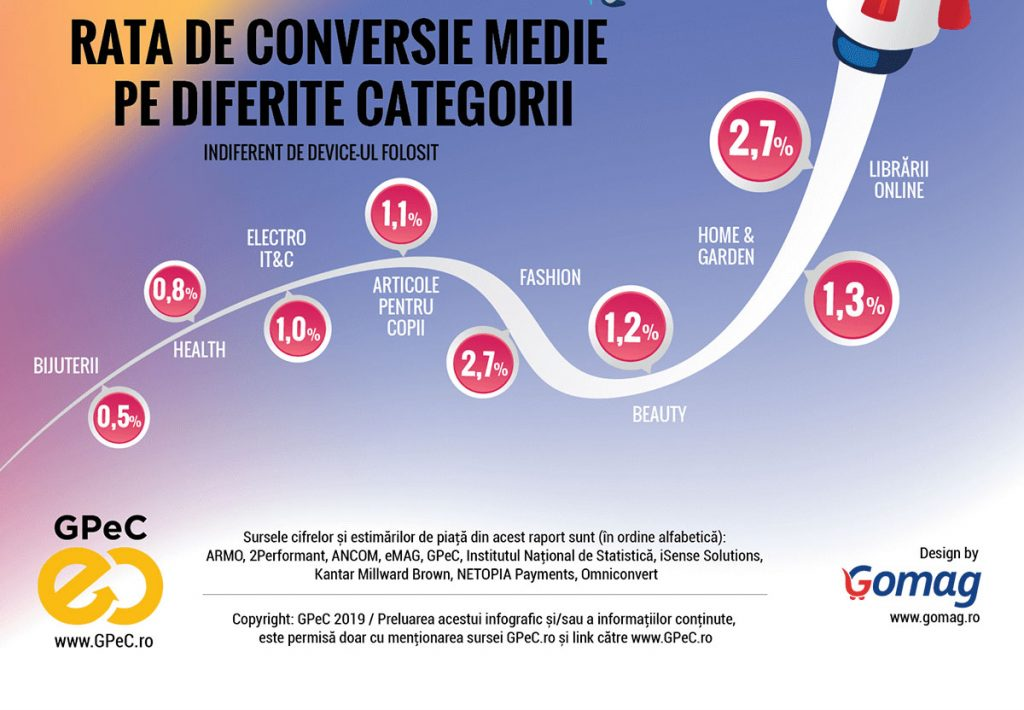 GPeC E-Commerce Romania 2018 - rate de conversie pe diferite categorii de produse comercializate