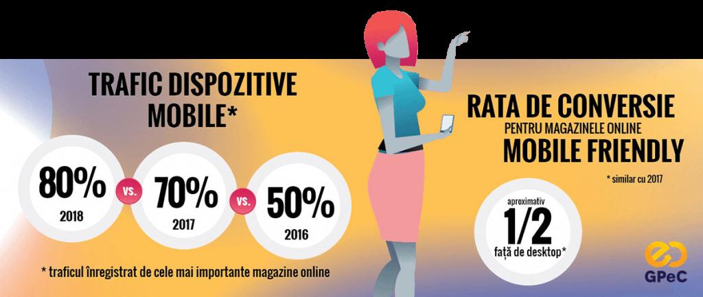 GPeC Piata de E-Commerce din Romania 2018 - trafic Mobile vs Desktop si rata de conversie Mobile