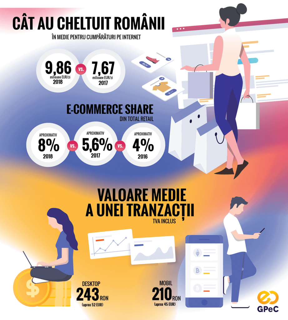 Raport GPeC 2018 e-commerce share din total retail si valoare medie tranzactii