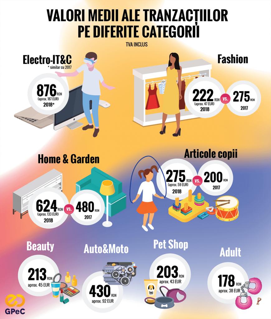 GPeC Piata de E-Commerce din Romania 2018 - valoarea medie a tranzactiilor