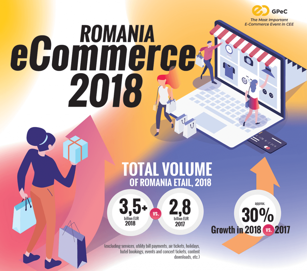 2018 Romanian Ecommerce Market Gpec Report Total Volume