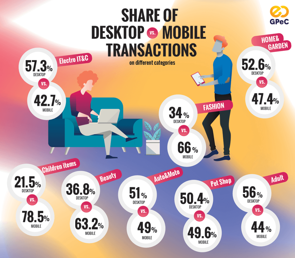 2018 Romanian eCommerce Market GPeC Report - Desktop vs Mobile
