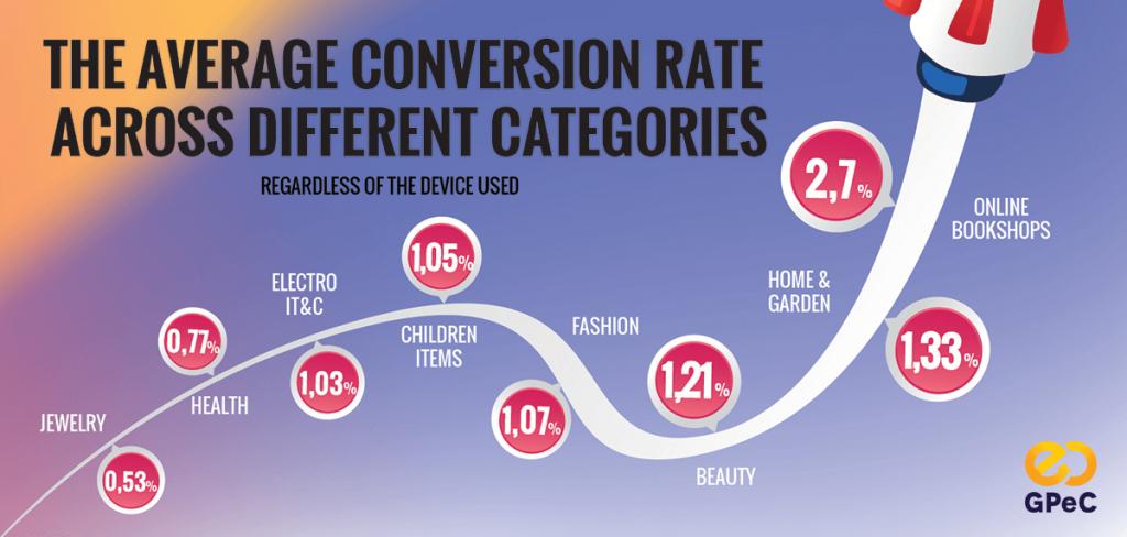 2018 Romanian eCommerce Market GPeC Report - Average Conversion Rates on Categories