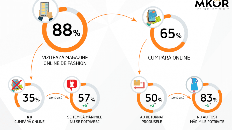 De ce nu cumpără românii haine online - Raport MKOR