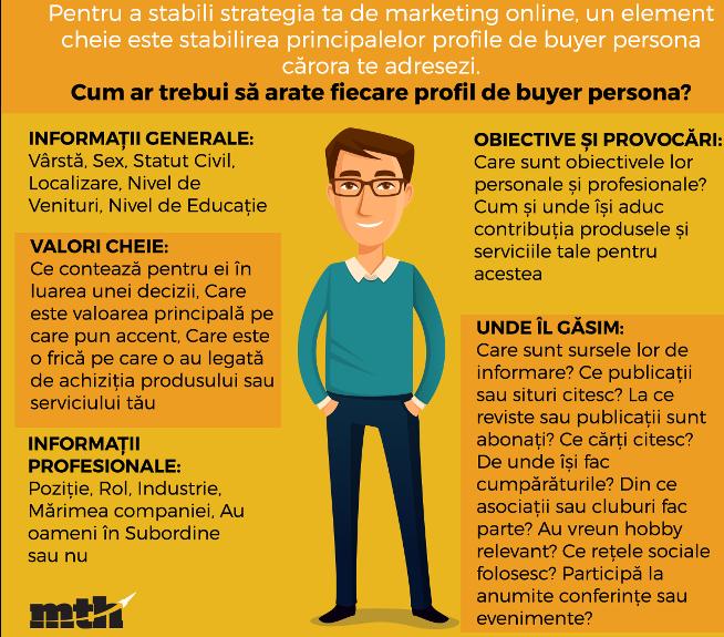 buyer-persona-marketing