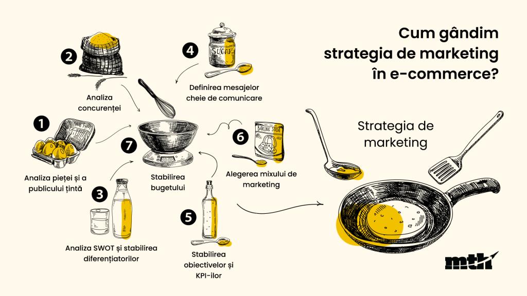ingrediente strategie de digital