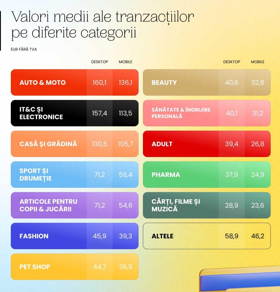 GPeC - Valoarea medie a tranzactiilor in e-commerce Romania 2020 pe diferite categorii de produse si servicii