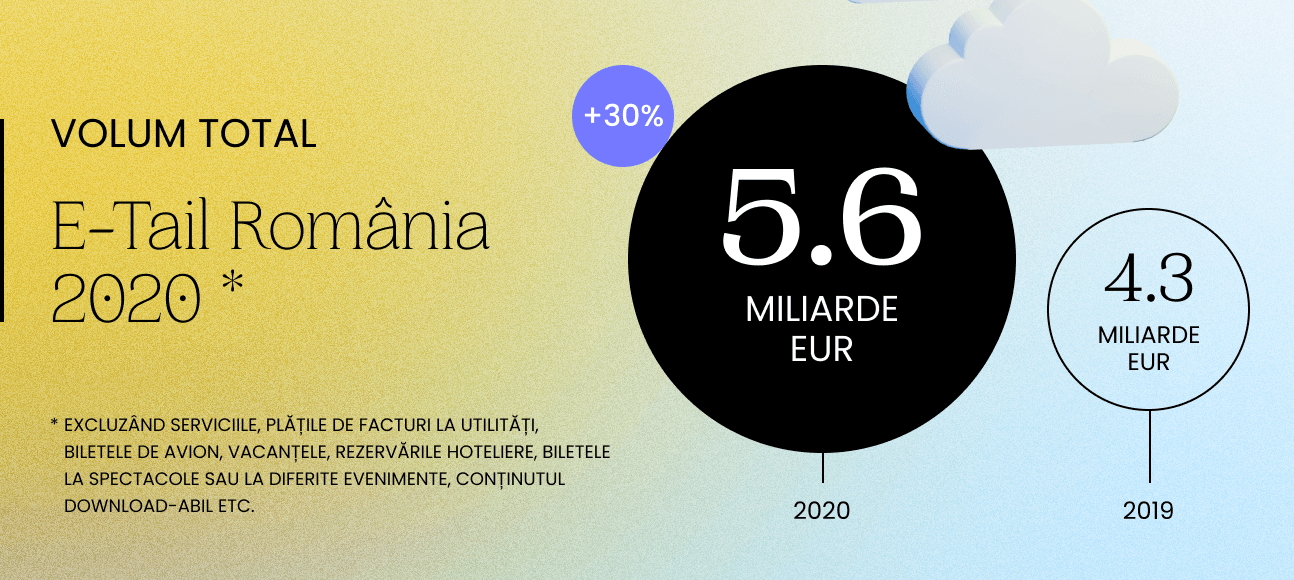 GPeC E-Commerce Romania 2020
